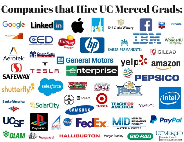 Companies that hire UC Merced graduates: Google, LinkedIn, Apple, PG&E, E&J Gallo Winery, Facebook, Chevron, Oronite, CED, FritoLay, HP, Kaier Permanent, Gilead, Aerotek, Golden Valley, GM, General Motors, Yelp, Amazon, Safeway, Tesla, Enterprise, Yelp, Shutterfly, Salesforce, Joseph Gallow Farms, UNCLe, Hilmar, Intel, Bank of America, Aerotek, Safeway, Tesla, Enterprise, Yelp, Amazon, Pepsico, Intel, UCSF, Playstation, NASA, FedEx, MID, PayPal, OLAM, Vanguard, Halliburton, Morgan Stanley, BIO Rad, UC Merced